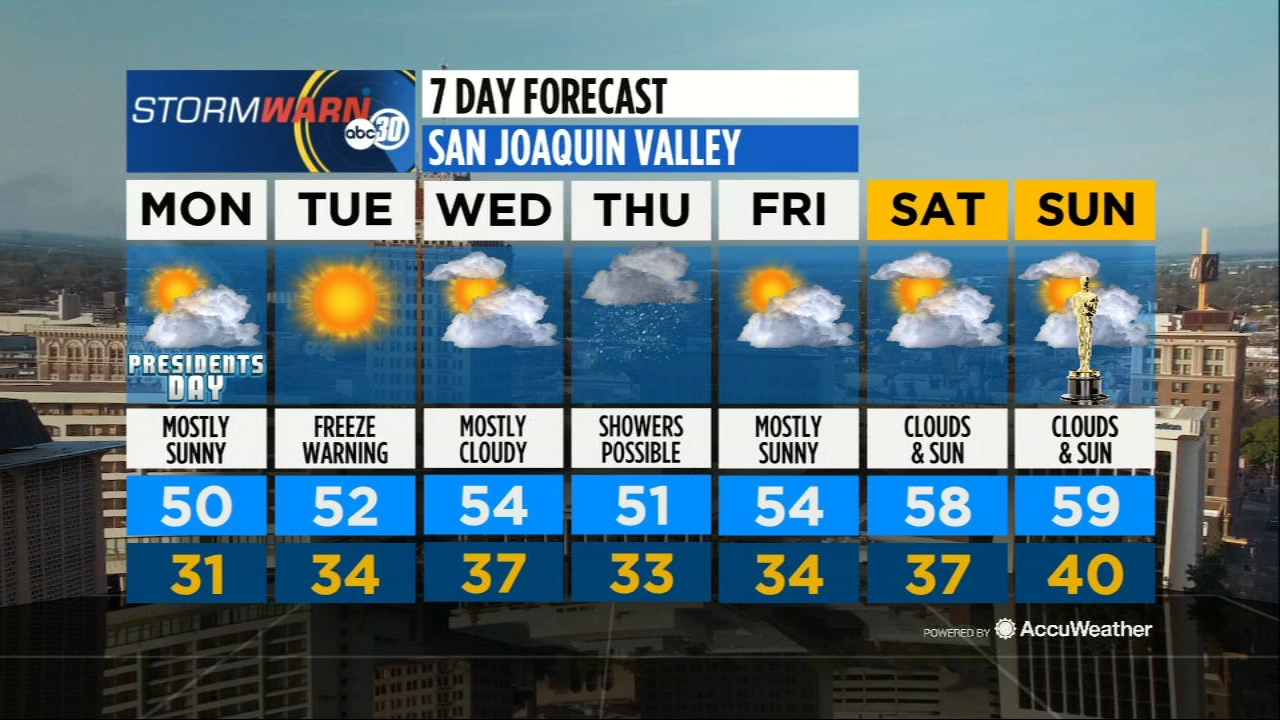 Reuben Contreras has your full forecast on ABC30 Action News.