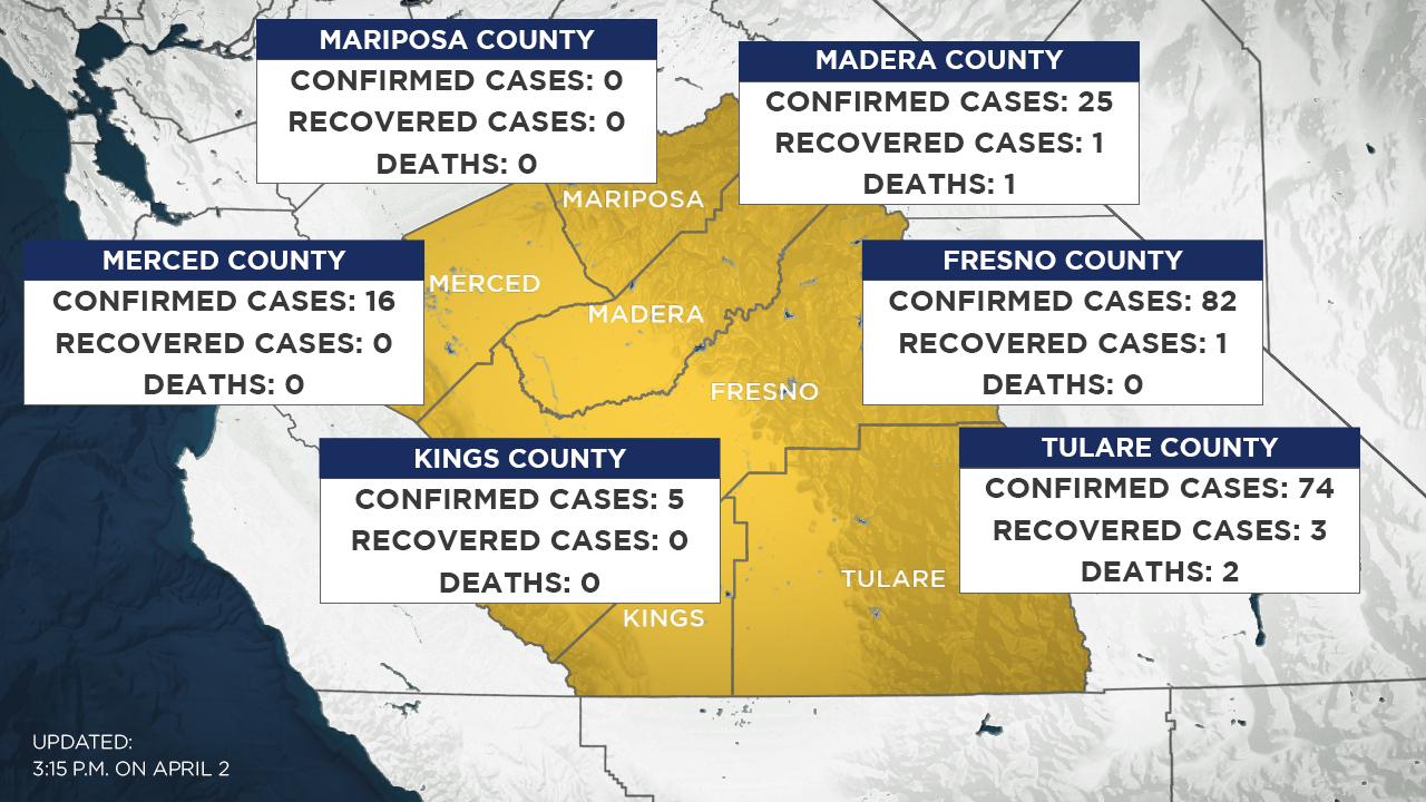 coronavirus  tracking central california covid