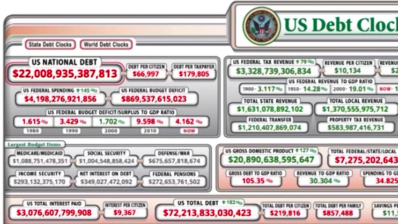 National debt hits new milestone, topping $22 trillion