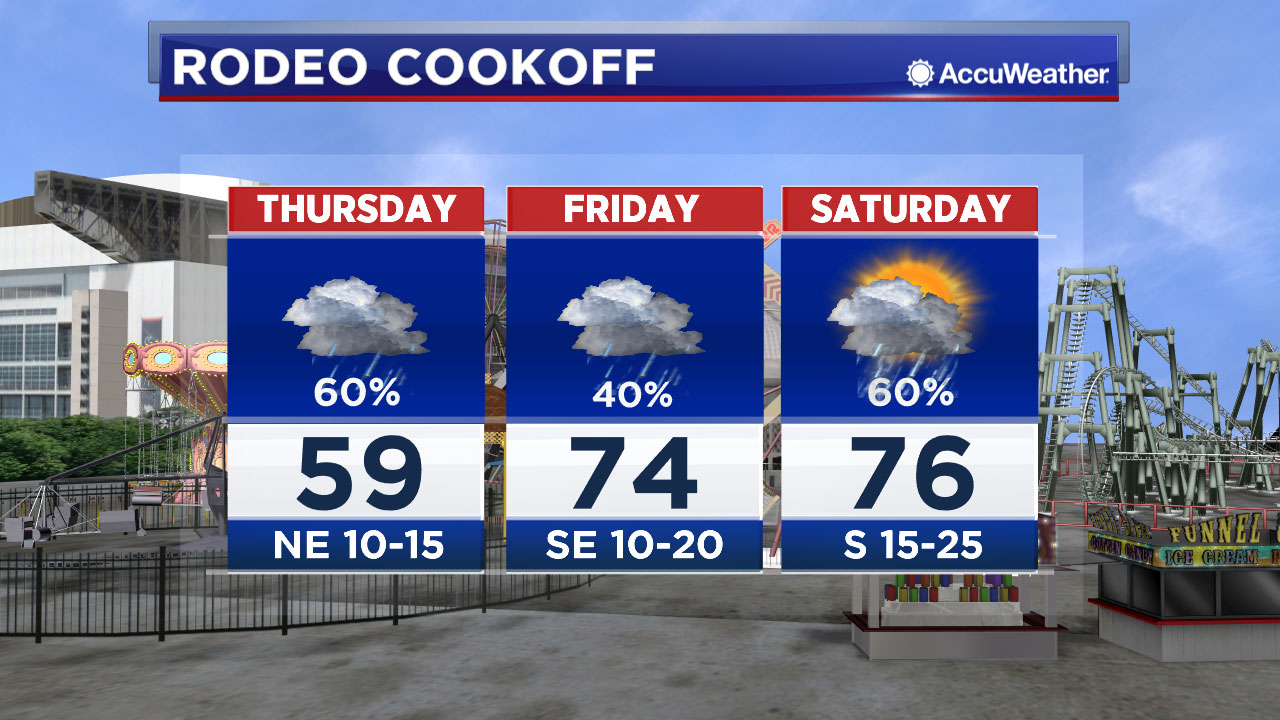 Were tracking chances of rain during the rodeo cookoff. Meteorologist Rachel Briers is taking a closer look at what you can expect.