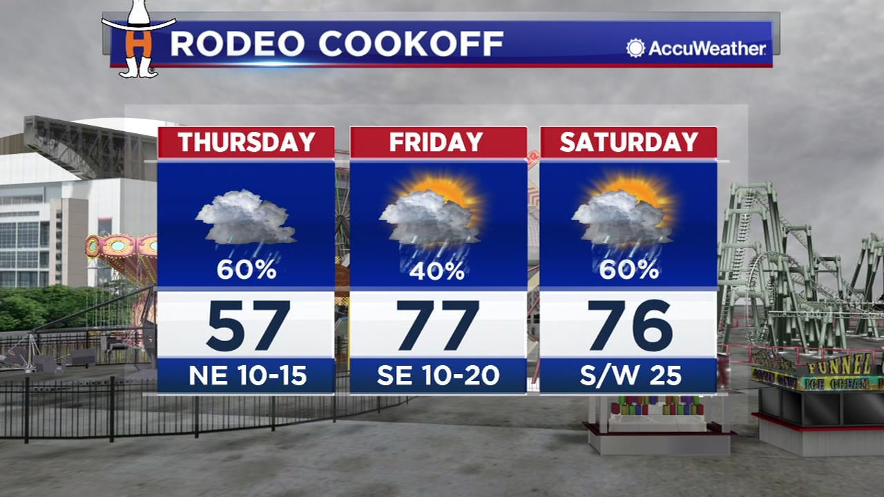 Scattered rain possible during the cookoff. ABC13 meteorologist Rachel Briers is giving you a glimpse of what you might expect.