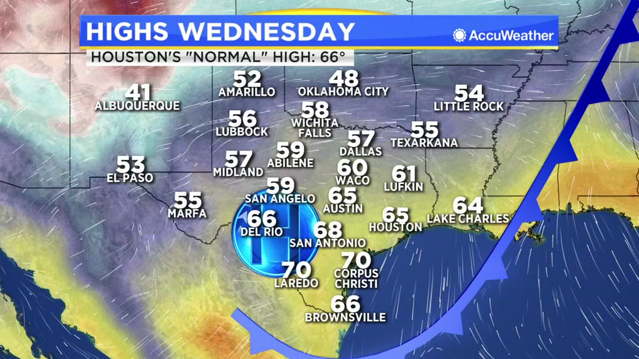Highs in Houston today reach 65 degrees.