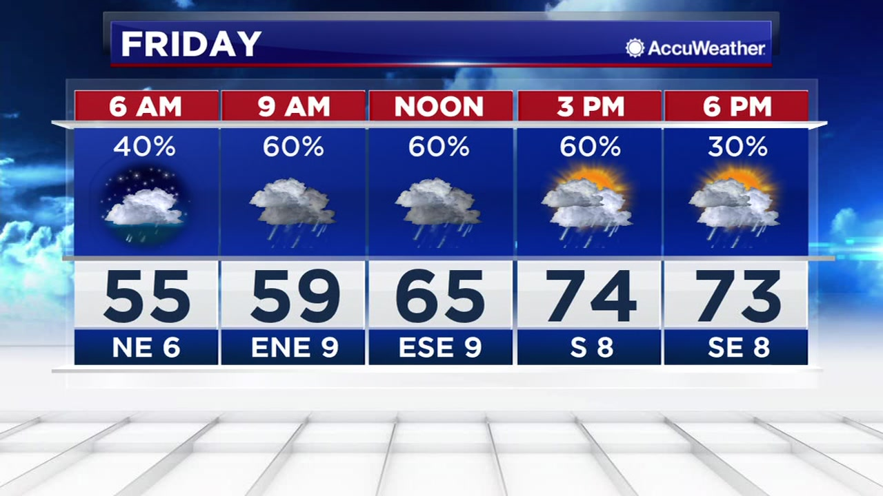 The weather might stay messy, but expect warmer temperatures Friday.