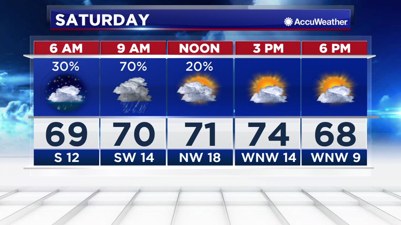 A strong Pacific cool front will blow in a line of showers and thunderstorms Saturday morning. The rest of the weekend looks great.