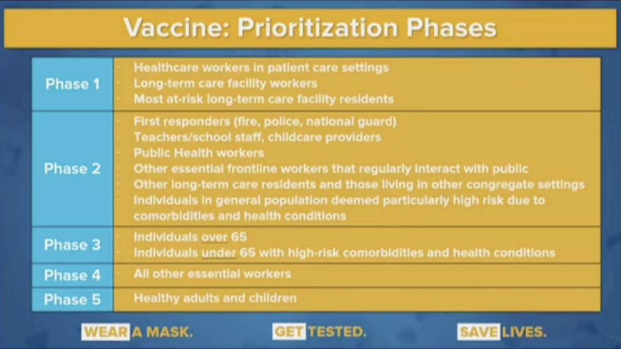 Reopen New York Cuomo Unveils Vaccine Plan For New Yorkers Including Prioritization Phases Abc7 New York